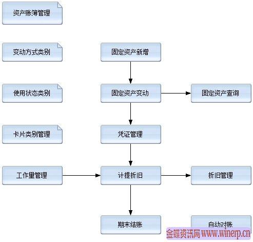 金蝶k3固定资产管理系统介绍